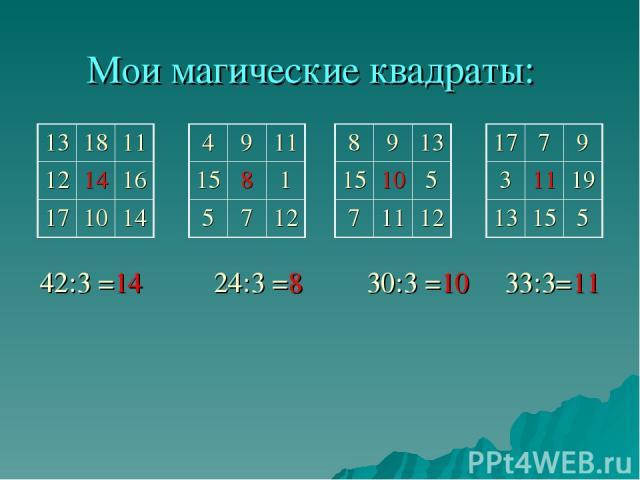 Мои магические квадраты: 42:3 =14 24:3 =8 30:3 =10 33:3=11 13 18 11 12 14 16 17 10 14 4 9 11 15 8 1 5 7 12 8 9 13 15 10 5 7 11 12 17 7 9 3 11 19 13 15 5