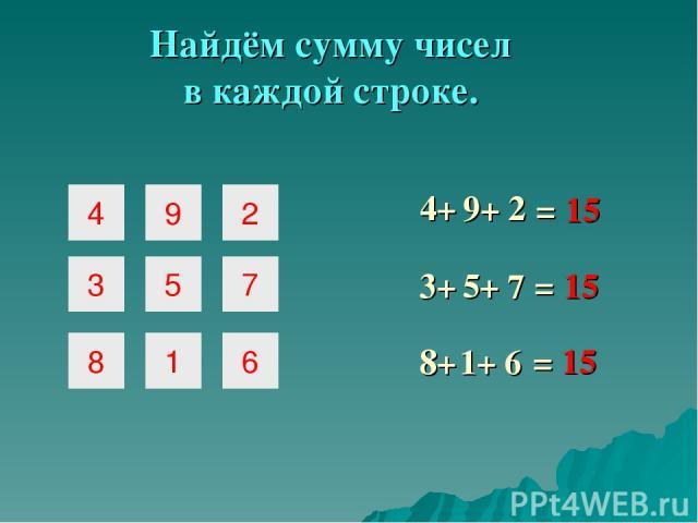4 9 2 3 5 7 8 1 6 Найдём сумму чисел в каждой строке. = 15 4+ 9+ 2 3+ 5+ 7 = 15 = 15 8+ 1+ 6