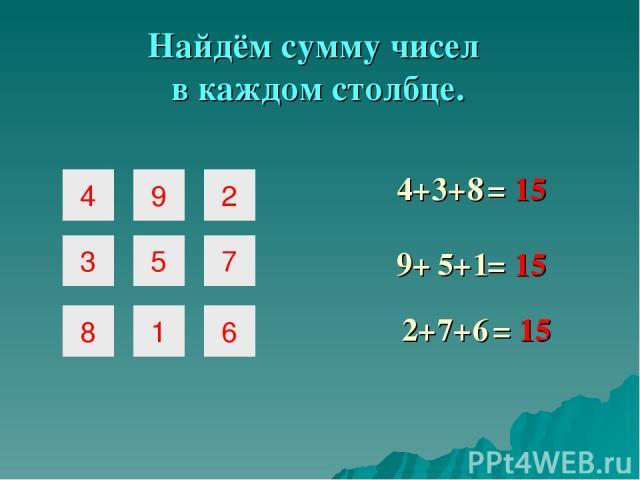 Найдём сумму чисел в каждом столбце. = 15 4+ 9+ 2+ 3+ 5+ 7+ = 15 = 15 8 1 6 4 9 2 3 5 7 8 1 6