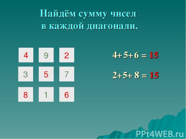 Найдём сумму чисел в каждой диагонали. = 15 4+ 2+ 5+ = 15 8 6 4 9 2 3 5 7 8 1 6 5+