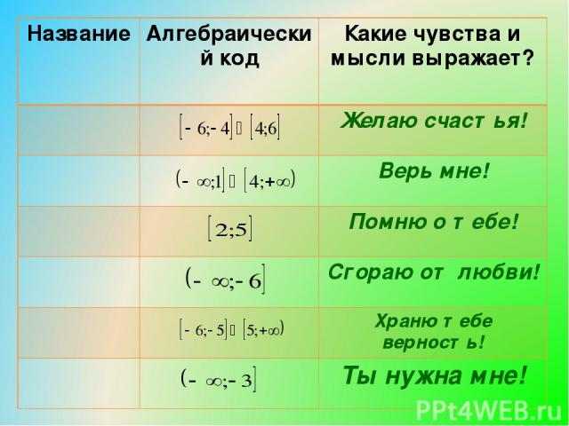 Название Алгебраический код Какие чувства и мысли выражает? Желаю счастья! Верь мне! Помню о тебе! Сгораю от любви! Храню тебе верность! Ты нужна мне!
