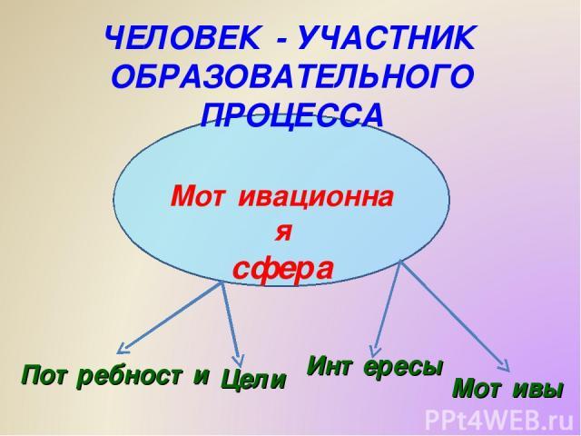 Мотивационная сфера ЧЕЛОВЕК - УЧАСТНИК ОБРАЗОВАТЕЛЬНОГО ПРОЦЕССА Потребности Цели Интересы Мотивы