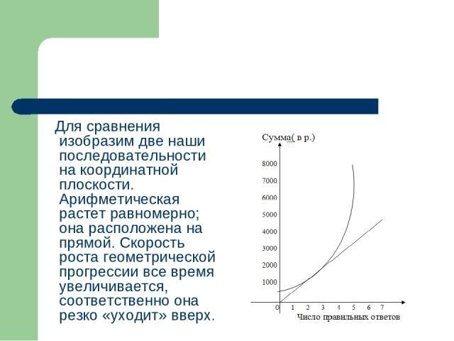 Для сравнения изобразим две наши последовательности на координатной плоскости. Арифметическая растет равномерно; она расположена на прямой. Скорость роста геометрической прогрессии все время увеличивается, соответственно она резко «уходит» вверх.