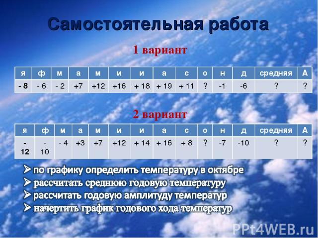 Самостоятельная работа 1 вариант 2 вариант я ф м а м и и а с о н д средняя А - 8 - 6 - 2 +7 +12 +16 + 18 + 19 + 11 ? -1 -6 ? ? я ф м а м и и а с о н д средняя А - 12 - 10 - 4 +3 +7 +12 + 14 + 16 + 8 ? -7 -10 ? ?