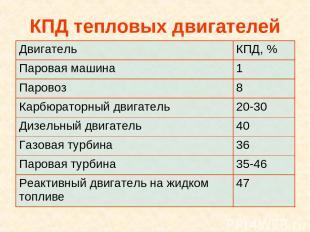 КПД тепловых двигателей Двигатель КПД, % Паровая машина 1 Паровоз 8 Карбюраторны