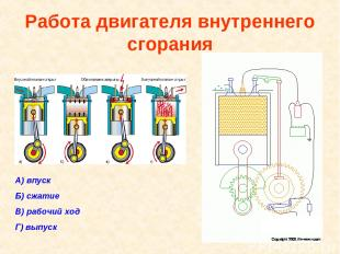 Работа двигателя внутреннего сгорания А) впуск Б) сжатие В) рабочий ход Г) выпус