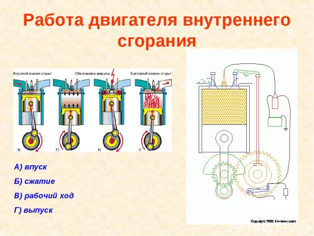 Работа двигателя внутреннего сгорания А) впуск Б) сжатие В) рабочий ход Г) выпуск