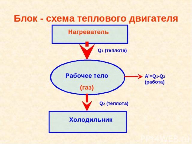 Блок - схема теплового двигателя