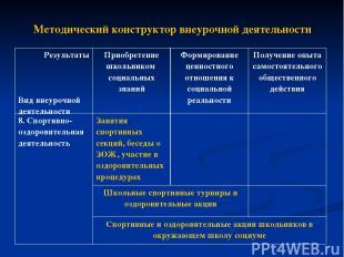 Методический конструктор внеурочной деятельности Результаты Вид внеурочной деяте
