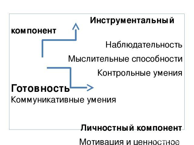Инструментальный компонент Наблюдательность Мыслительные способности Контрольные умения Готовность Коммуникативные умения Личностный компонент Мотивация и ценностное отношение к знанию