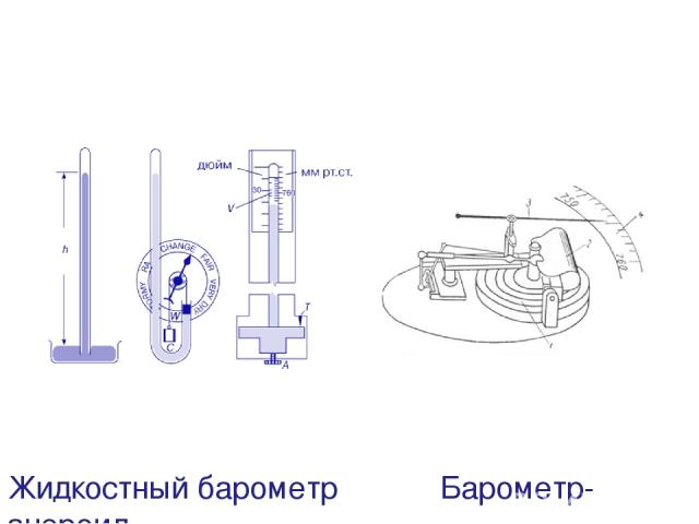 Жидкостный барометр Барометр-анероид