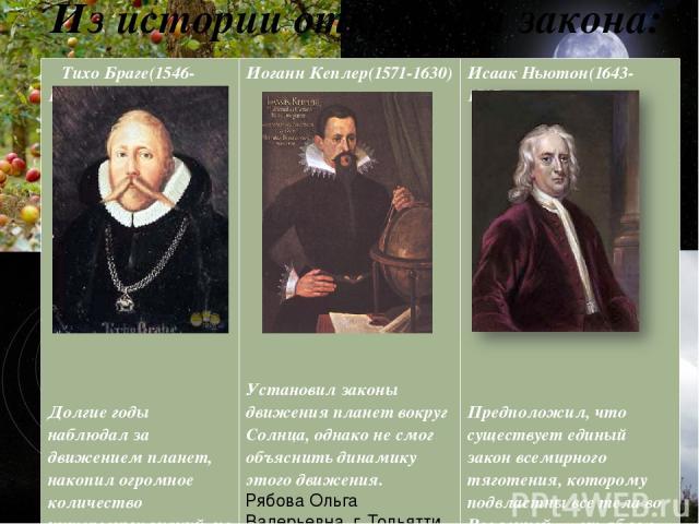 Из истории открытия закона: Рябова Ольга Валерьевна г. Тольятти Тихо Браге(1546-1601) Долгие годы наблюдал за движением планет, накопил огромное количество интересных знаний, но не сумел их обработать. Иоганн Кеплер(1571-1630) Установил законы движе…