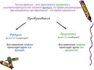 Преобразования Функции (по оси Оу: «напрямую») Аргумента (по оси Ох: «наоборот»)