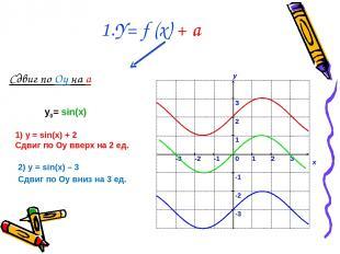 Сдвиг по Оy на a 1.Y= f (x) + a 1) у = sin(x) + 2 Сдвиг по Оу вверх на 2 ед. 2)