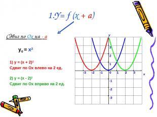 1.Y= f (x + a) Сдвиг по Ox на - a 1) у = (x + 2)2 Сдвиг по Ох влево на 2 ед. 2)