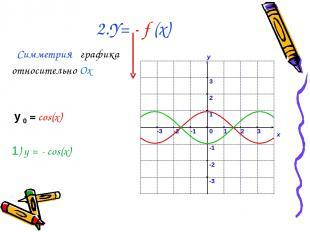 2.Y= - f (x) Симметрия графика относительно Ох у 0 = cos(x) 1) у = - cos(x)