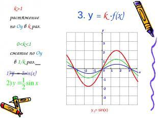 3. у = k ∙f(x) k>1 растяжение по Oy в k раз. 0