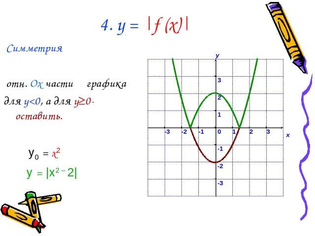 4. у = |f (x)| Симметрия отн. Ox части графика для y