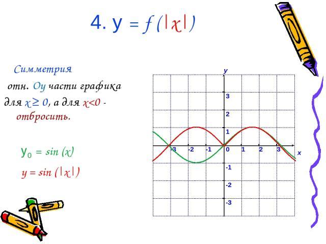 4. у = f (|x|) Симметрия отн. Oy части графика для x ≥ 0, а для x