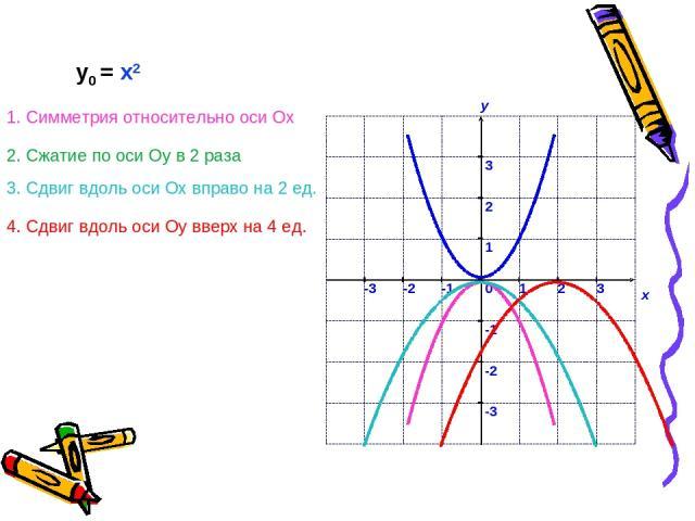 у0 = x2 1. Симметрия относительно оси Ох 2. Сжатие по оси Оу в 2 раза 3. Сдвиг вдоль оси Ох вправо на 2 ед. 4. Сдвиг вдоль оси Оу вверх на 4 ед.