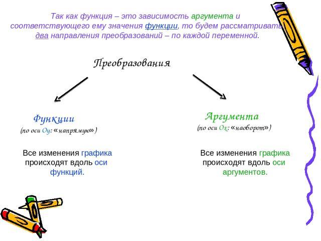 Преобразования Функции (по оси Оу: «напрямую») Аргумента (по оси Ох: «наоборот») Все изменения графика происходят вдоль оси функций. Все изменения графика происходят вдоль оси аргументов. Так как функция – это зависимость аргумента и соответствующег…