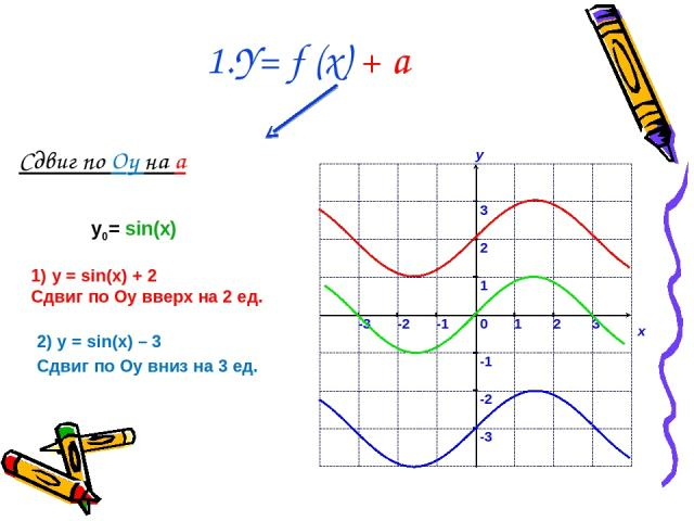 Сдвиг по Оy на a 1.Y= f (x) + a 1) у = sin(x) + 2 Сдвиг по Оу вверх на 2 ед. 2) у = sin(x) – 3 Сдвиг по Оу вниз на 3 ед. у0= sin(x)