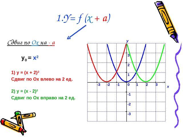 1.Y= f (x + a) Сдвиг по Ox на - a 1) у = (x + 2)2 Сдвиг по Ох влево на 2 ед. 2) у = (x - 2)2 Сдвиг по Ох вправо на 2 ед. у0 = x2