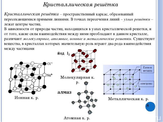 Кристаллическая решётка Кристаллическая решётка – пространственный каркас, образованный пересекающимися прямыми линиями. В точках пересечения линий – узлах решётки – лежат центры частиц. В зависимости от природы частиц, находящихся в узлах кристалли…