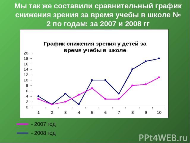 Мы так же составили сравнительный график снижения зрения за время учебы в школе № 2 по годам: за 2007 и 2008 гг - 2007 год - 2008 год