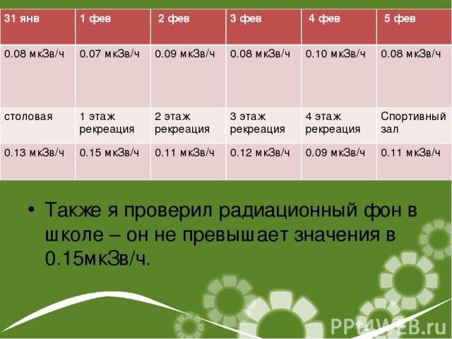Также я проверил радиационный фон в школе – он не превышает значения в 0.15мкЗв/ч. 31 янв 1 фев 2 фев 3 фев 4 фев 5 фев 0.08 мкЗв/ч 0.07 мкЗв/ч 0.09 мкЗв/ч 0.08 мкЗв/ч 0.10 мкЗв/ч 0.08 мкЗв/ч столовая 1 этаж рекреация 2 этаж рекреация 3 этаж рекреац…
