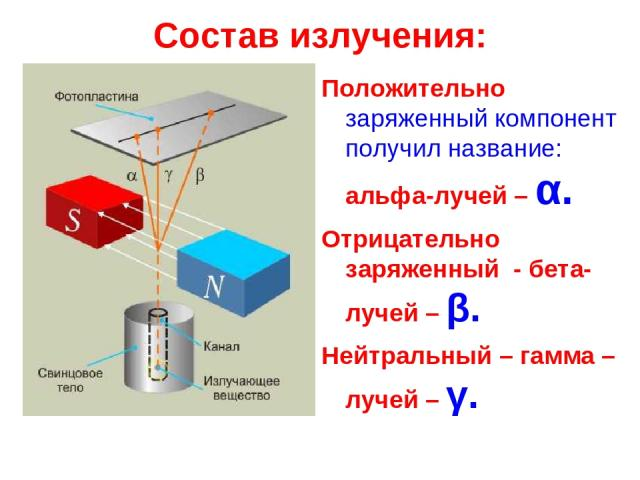 Состав излучения: Положительно заряженный компонент получил название: альфа-лучей – α. Отрицательно заряженный - бета-лучей – β. Нейтральный – гамма –лучей – γ.