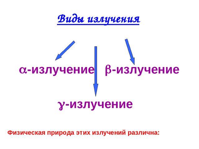 Виды излучения -излучение -излучение -излучение Физическая природа этих излучений различна: