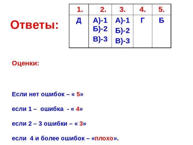 Ответы: Оценки: Если нет ошибок – « 5» если 1 – ошибка - « 4» если 2 – 3 ошибки – « 3» если 4 и более ошибок – «плохо». 1. 2. 3. 4. 5. Д А)-1 Б)-2 В)-3 А)-1 Б)-2 В)-3 Г Б