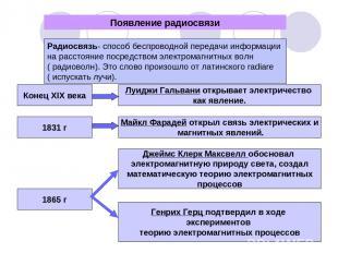 Появление радиосвязи Радиосвязь- способ беспроводной передачи информации на расс