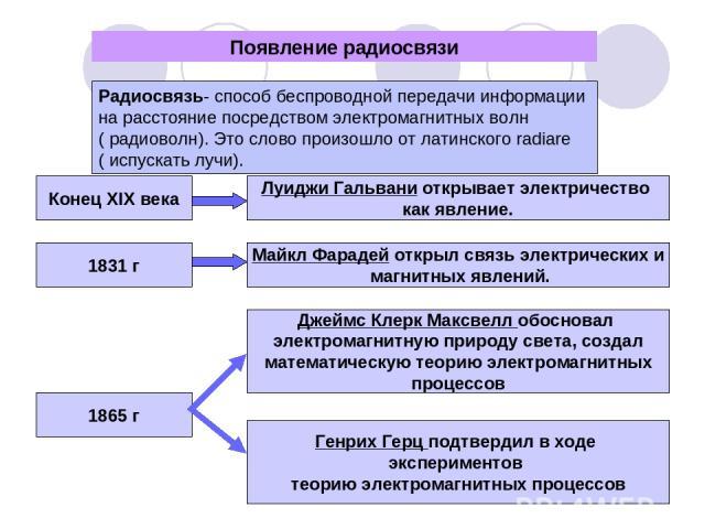 Появление радиосвязи Радиосвязь- способ беспроводной передачи информации на расстояние посредством электромагнитных волн ( радиоволн). Это слово произошло от латинского radiare ( испускать лучи). Конец XIX века Луиджи Гальвани открывает электричеств…