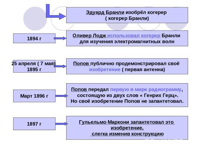 Эдуард Бранли изобрёл когерер ( когерер Бранли) Оливер Лодж использовал когерер Бранли для изучения электромагнитных волн 1894 г 25 апреля ( 7 мая) 1895 г Попов публично продемонстрировал своё изобретение ( первая антенна) Март 1896 г Попов передал …