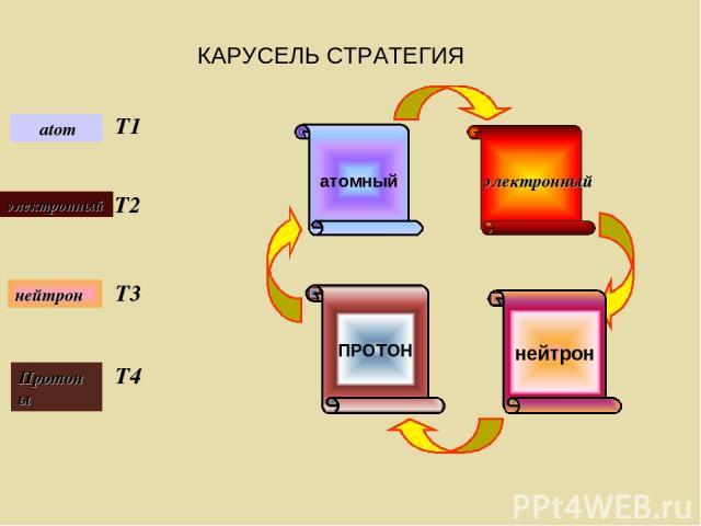 электронный нейтрон ПРОТОН атомный atom T1 электронный T2 Протоны T3 нейтрон T4 КАРУСЕЛЬ СТРАТЕГИЯ