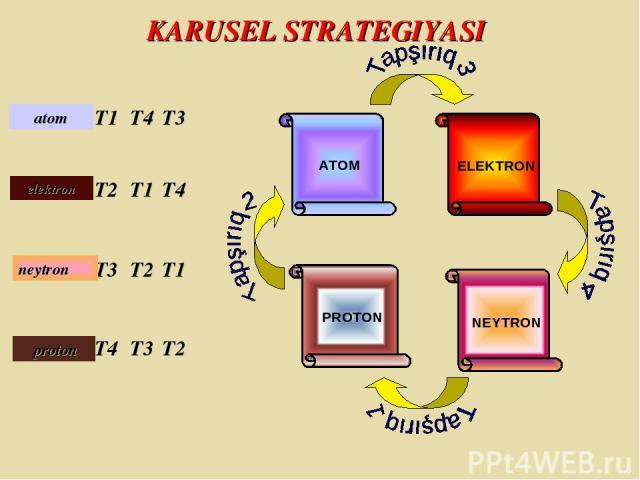 T1 T2 T3 T4 T4 T1 T2 T3 T3 T4 T1 T2 ELEKTRON NEYTRON PROTON ATOM KARUSEL STRATEGIYASI atom elektron proton neytron