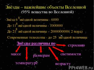 Звёзды – важнейшие объекты Вселенной (95% вещества во Вселенной) Современные тел
