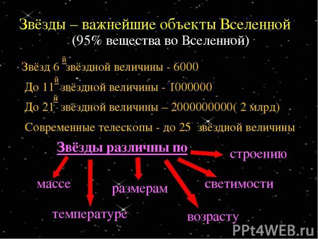 Звёзды – важнейшие объекты Вселенной (95% вещества во Вселенной) Современные телескопы - до 25 звёздной величины массе размерам светимости температуре возрасту строению