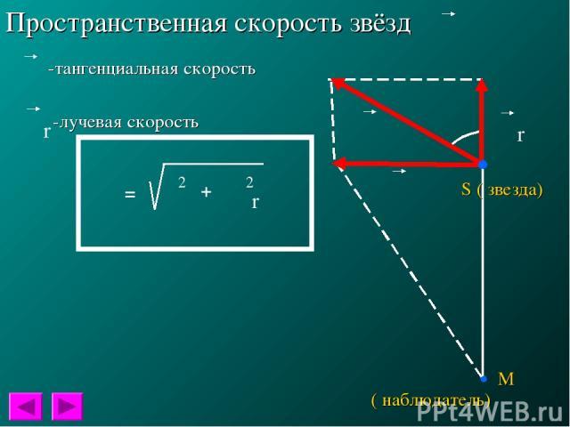 Пространственная скорость звёзд S ( звезда) ( наблюдатель) М φ -тангенциальная скорость -лучевая скорость