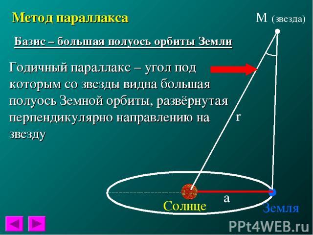 Метод параллакса Базис – большая полуось орбиты Земли Годичный параллакс – угол под которым со звезды видна большая полуось Земной орбиты, развёрнутая перпендикулярно направлению на звезду