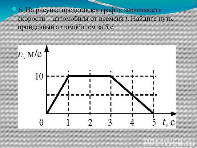 6. На рисунке представлен график зависимости скорости υ автомобиля от времени t. Найдите путь, пройденный автомобилем за 5 с