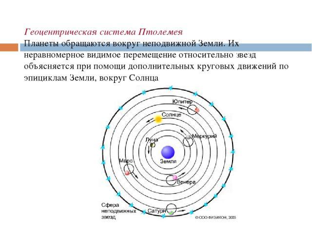 Геоцентрическая система Птолемея Планеты обращаются вокруг неподвижной Земли. Их неравномерное видимое перемещение относительно звезд объясняется при помощи дополнительных круговых движений по эпициклам Земли, вокруг Солнца