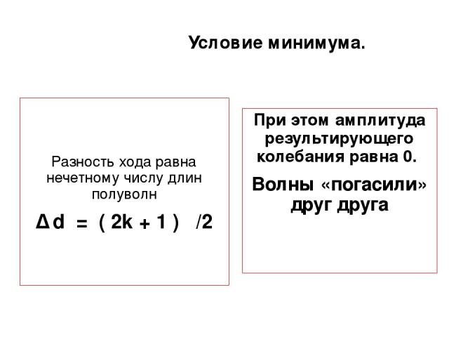Условие минимума. Разность хода равна нечетному числу длин полуволн ∆ d = ( 2k + 1 ) λ/2