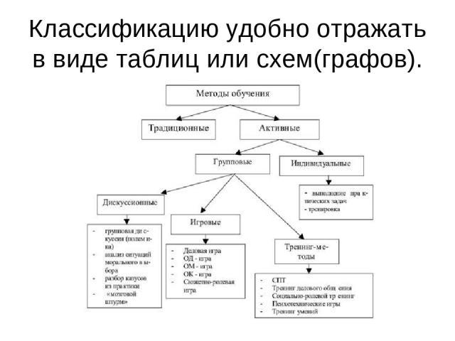 Классификацию удобно отражать в виде таблиц или схем(графов).