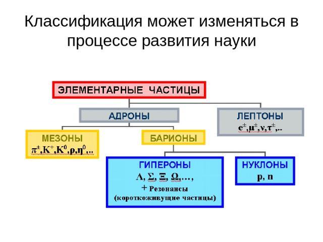 Классификация может изменяться в процессе развития науки