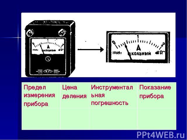 Предел измерения прибора Цена деления Инструментальная погрешность Показание прибора