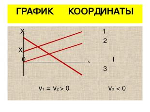 ГРАФИК КООРДИНАТЫ Х 1 2 Х0 0 t 3 v1 = v2 > 0 v3 < 0
