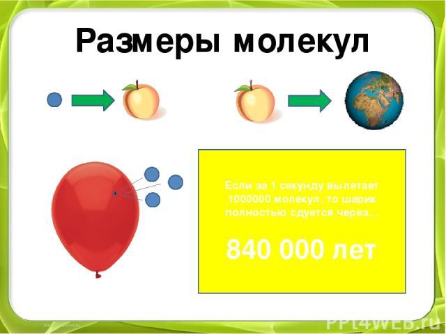 Размеры молекул Если за 1 секунду вылетает 1000000 молекул, то шарик полностью сдуется через… 840 000 лет
